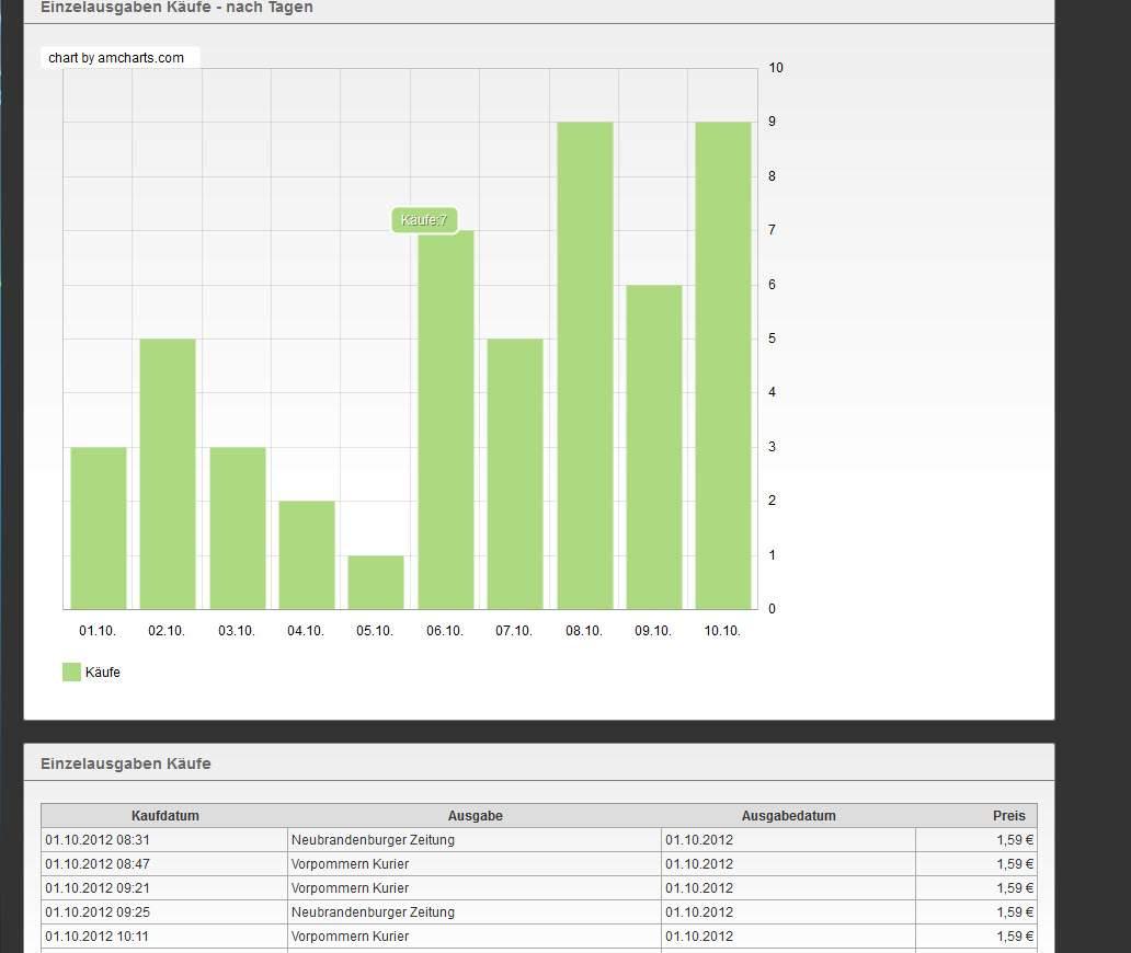 Print2Pad Auswertungstool Beispiel Übersicht der gesamten Kaufdaten